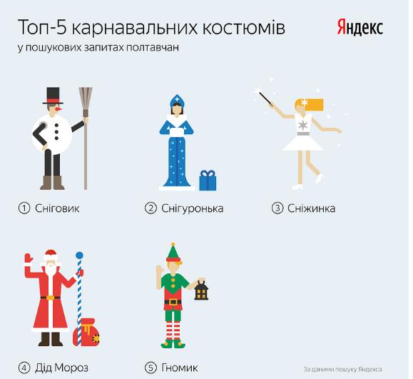НаНовый год украинцы ищут вглобальной паутине костюмы гномов икарателей
