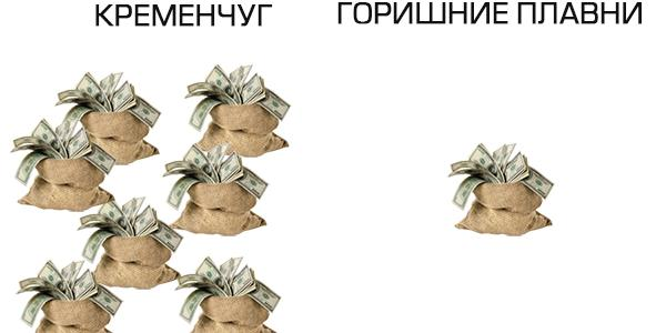 Семь официальных миллионеров есть в Кременчуге и один - в Горишних Плавнях