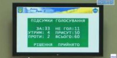Горсовет «усугубил» наказание четверых депутатов