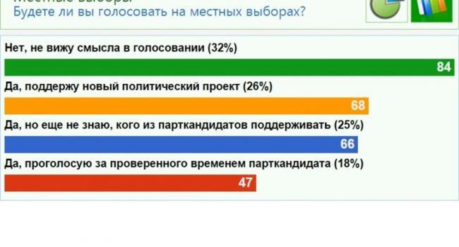 Треть читателей «Кременчугской газеты» не видят смысла в голосовании 25 октября