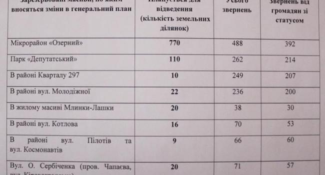 Участники АТО сначала получат землю в парке «Депутатском», а последние - в микрорайоне «Озерный»
