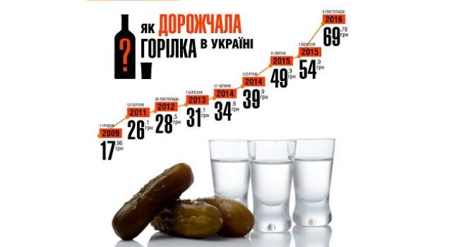 В Україні на 14,3% подорожчає горілка