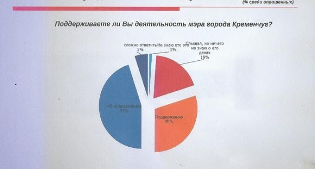 Інститут проблем радикалізму: 45% опитаних кременчужан не підтримують діяльність мера Малецького