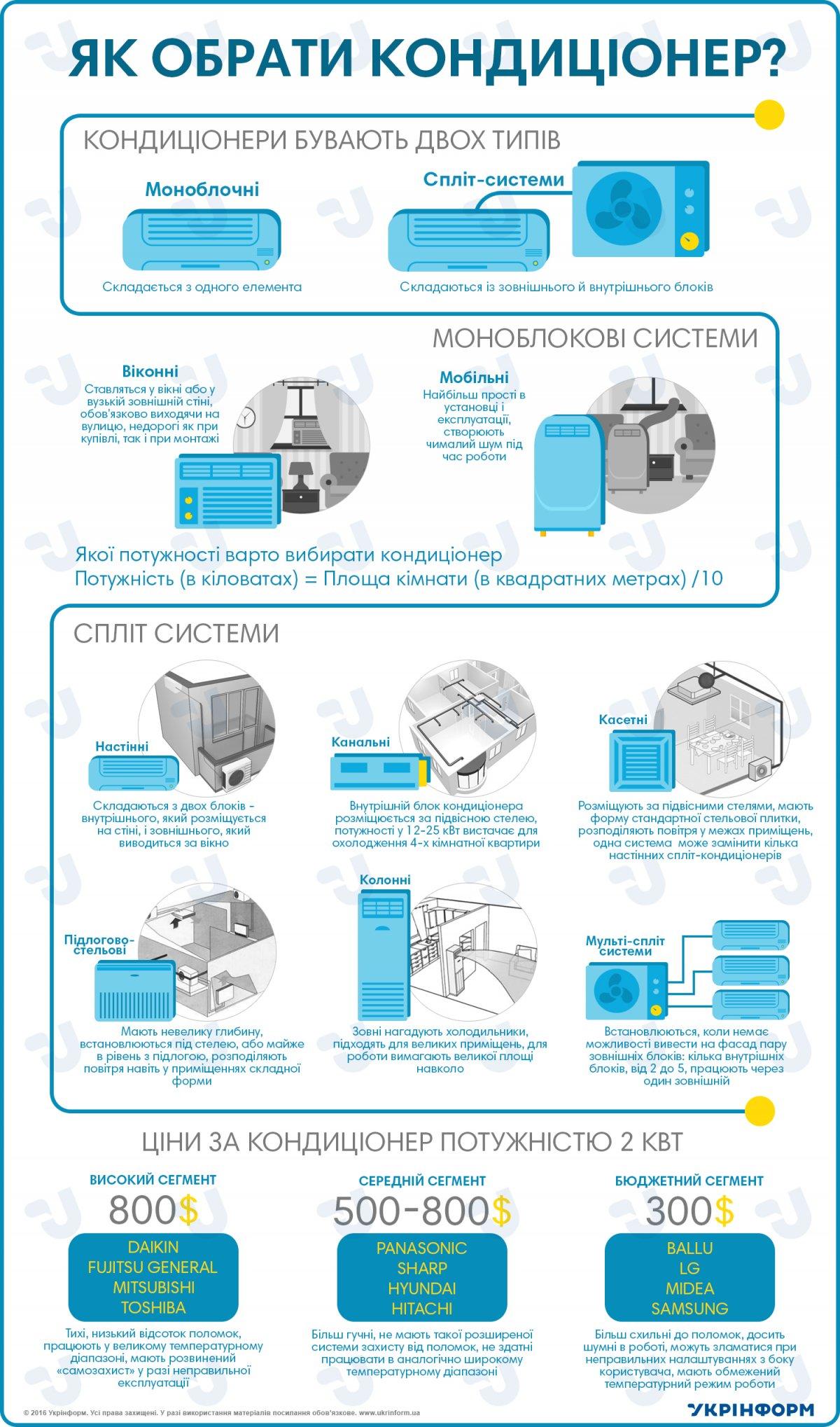 Как рассчитать необходимую мощность кондиционера в зависимости от площади