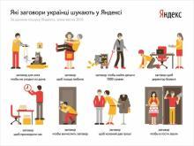 Яндекс знает, на что колдуют кременчужане