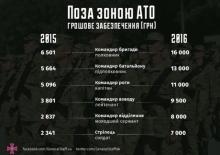 Кременчужан зовут в военные на достойную зарплату