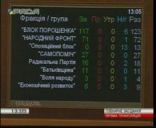 Двое из семи нардепов от Полтавщины проголосовали против не дискриминации в труде