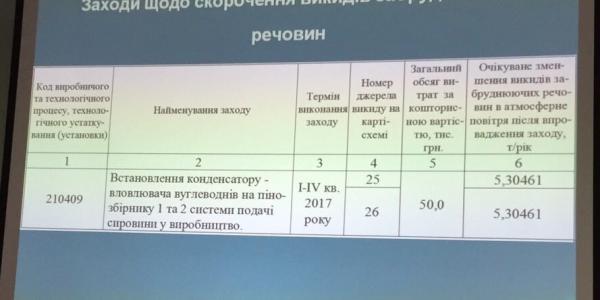 Завод техуглерода в Кременчуге потратит на экологию 14 миллионов