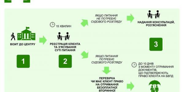 Схема работы бесплатной правовой помощи