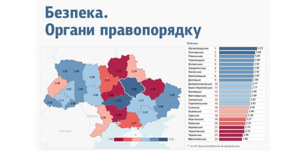 По версии черниговских исследователей, Полтавская область заняла второе место в Украине по безопасности