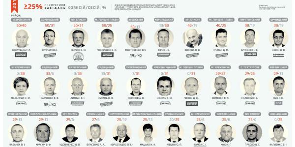 Гамзу и еще троих депутатов облсовета Полтавщины записали в прогульщики
