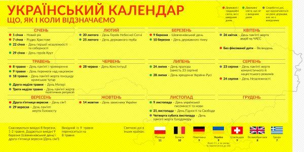 Скандальный «календарь Вятровича»: 1 Мая, 9 Мая и 8 Марта могут отменить