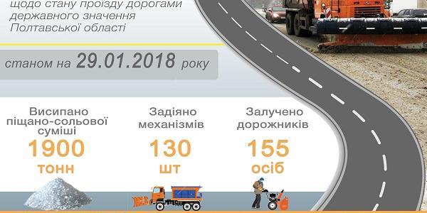 Проїзд автодорогами державного значення Полтавської області забезпечений