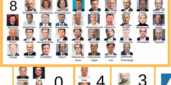 37 кандидатів мають представленість в усіх окружних виборчих комісіях, четверо не мають представників взагалі