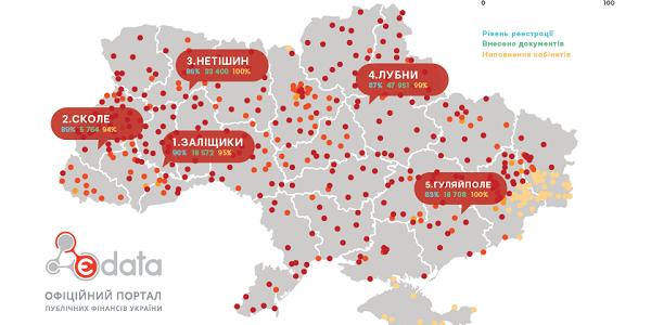 Не Кременчук: Лубни у лідерах з відкритості використання бюджетних коштів