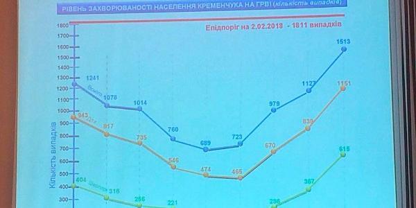 В Кременчуге растет уровень ОРВИ и карантин должен разорвать «кривую» роста