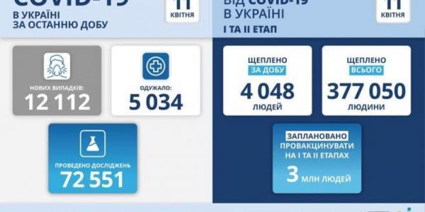 Вихідні дали спад:12 тис112 нових випадків COVID-19 зафіксовано в Україні