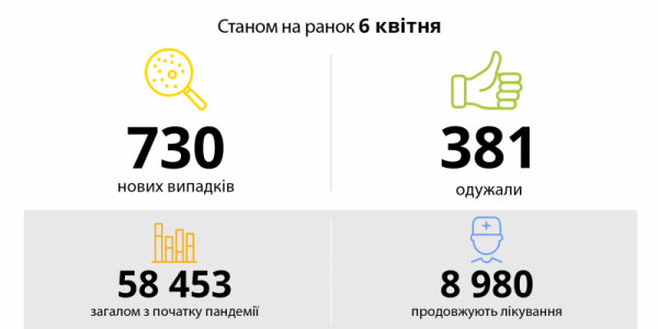 На Полтавщині минулу добу зареєстровано 730 нових випадків коронавірусу, 23 смерті