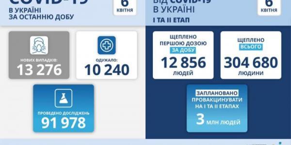 Знову зростання: 13тис 276 нових випадків COVID-19 зафіксовано в Україні, 430 смертей