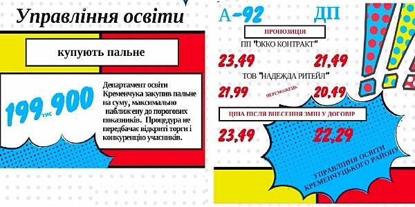 Сумнівні закупівлі пального для галузі освіти Кременчука і району