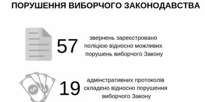На Полтавщині склали 19 протоколів про порушення виборчого законодавства та відкрито кримінальне провадження