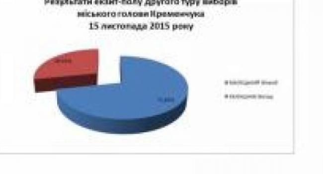 Экзит-полл Малецкого серьёзно «согрешил» против результатов штаба Малецкого