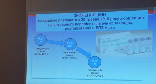 «Доступная аптека»: на один рецепт средняя экономия всего до 20 грн.