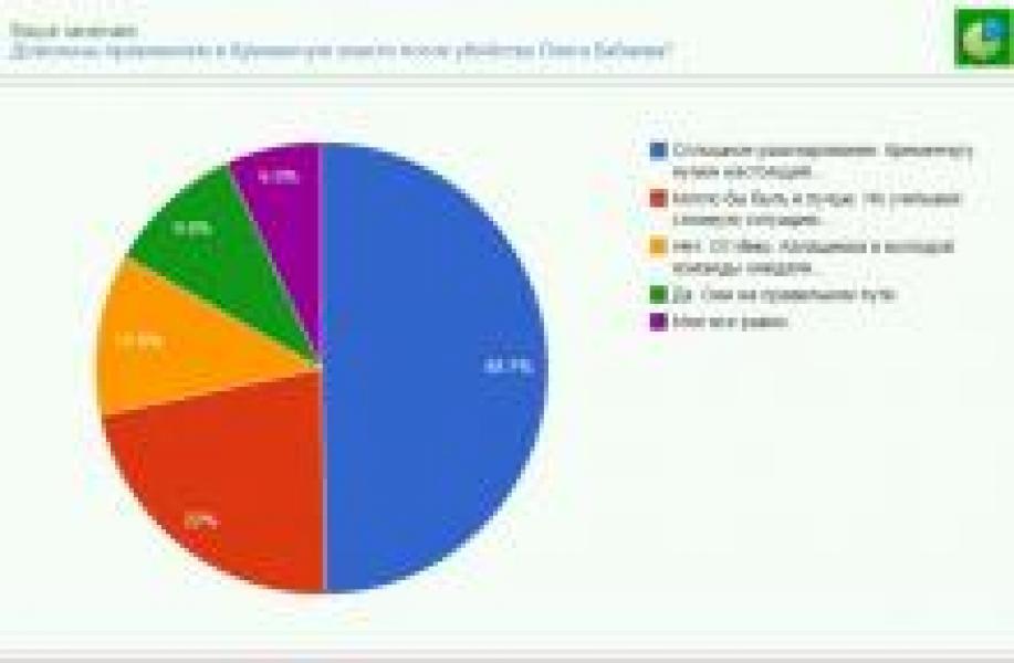 50% читателей «Кременчугской газеты» не довольны властью